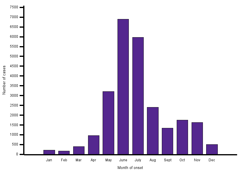 Number of reported anaplasmosis cases by month of onset, 2000–2016 (Source: CDC)