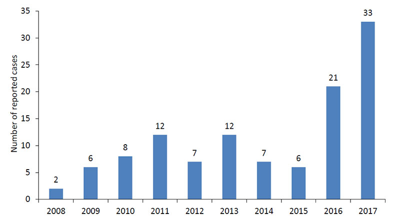 Powassan virus cases reported by year, 2008–2017 (Source: CDC)