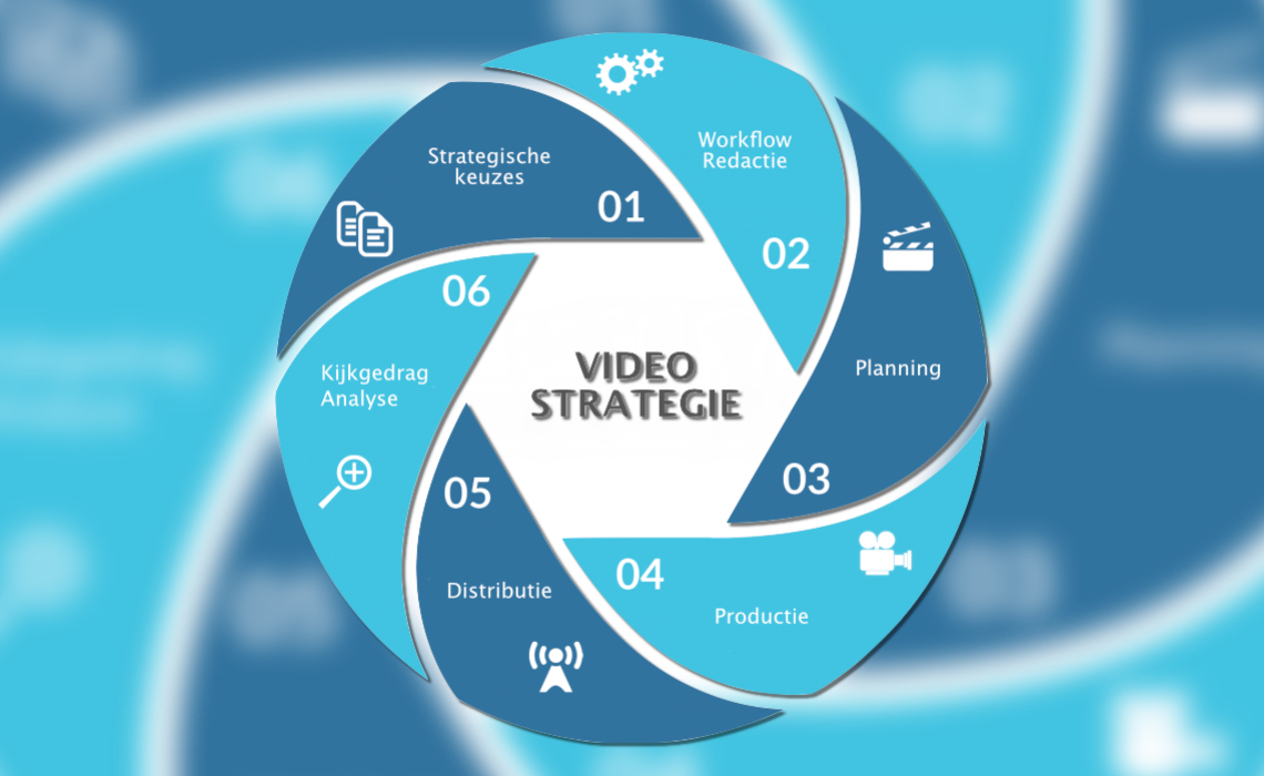 MASTERCLASS VIDEOSTRATEGIE - Leer alles over videostrategie & video marketing. Een masterclass op maat van ondernemers en KMO's.