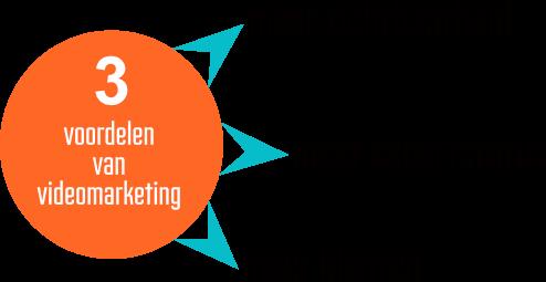 3 voordelen van videomarketing.png