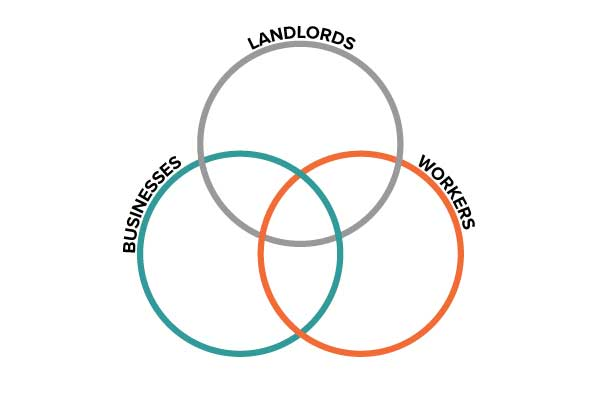 Symbolizing Harmony - Our logo symbolizes the relationship between landlords, businesses and works and how, through using Workforce Housing Solutions, these three realms can exist in perfect harmony.