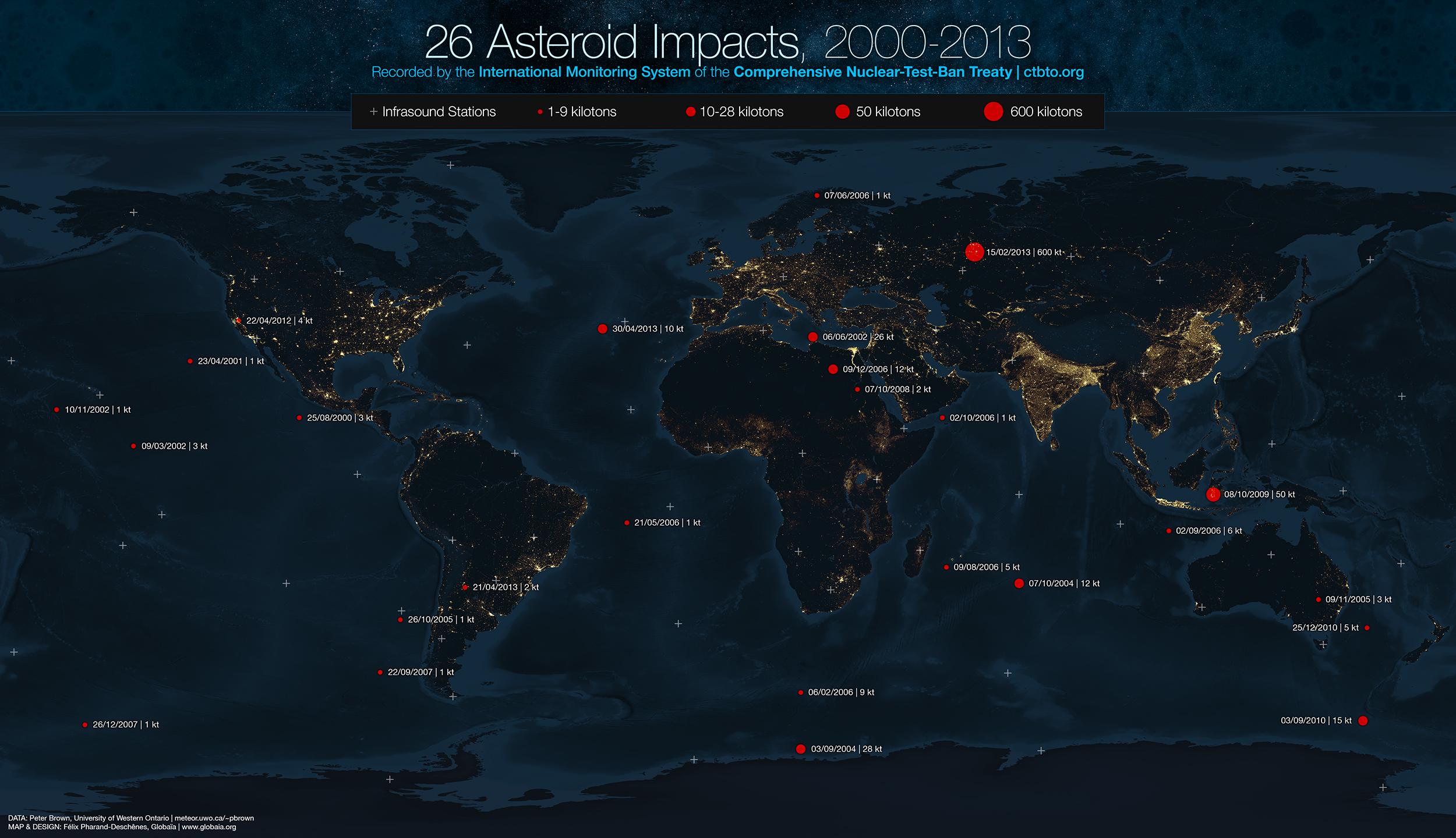 Recent meteor impacts