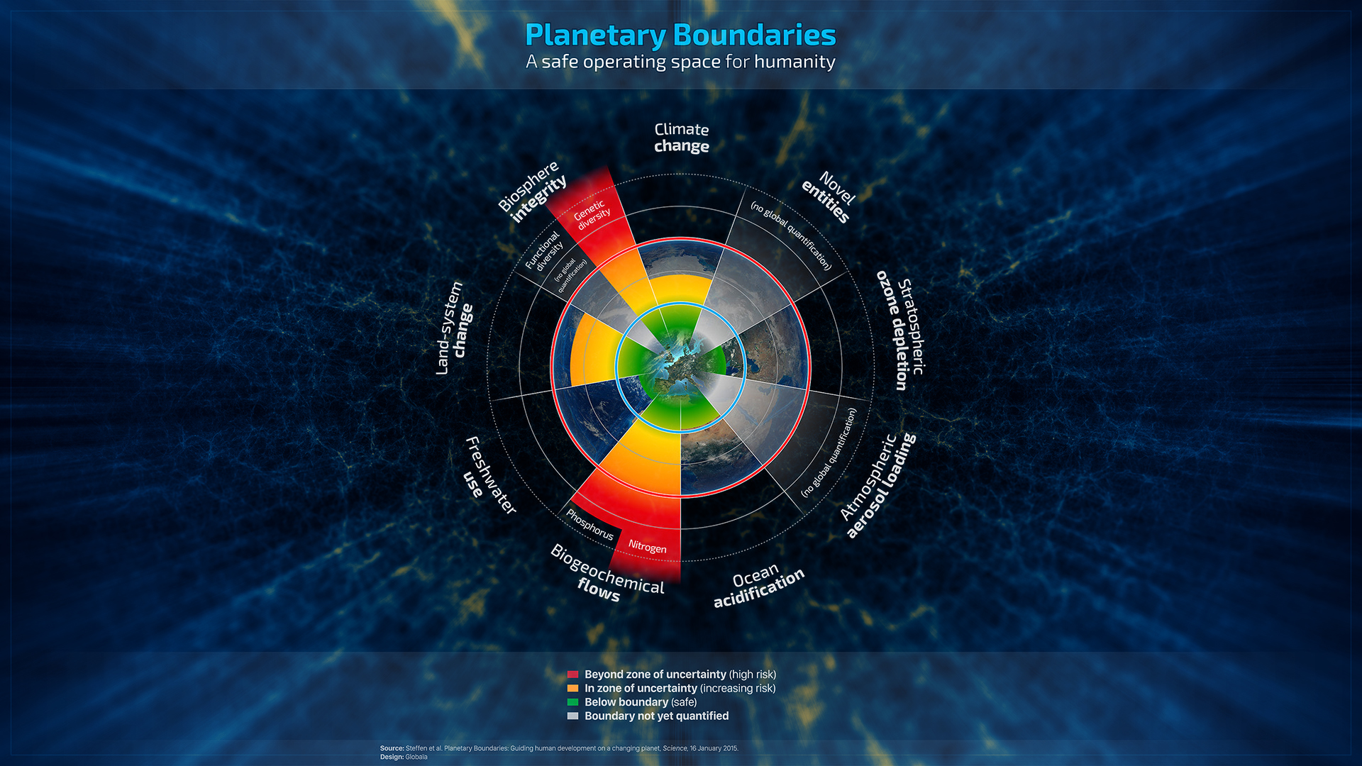 Planetary Boundaries - Nurturing a stable and resilient Earth.