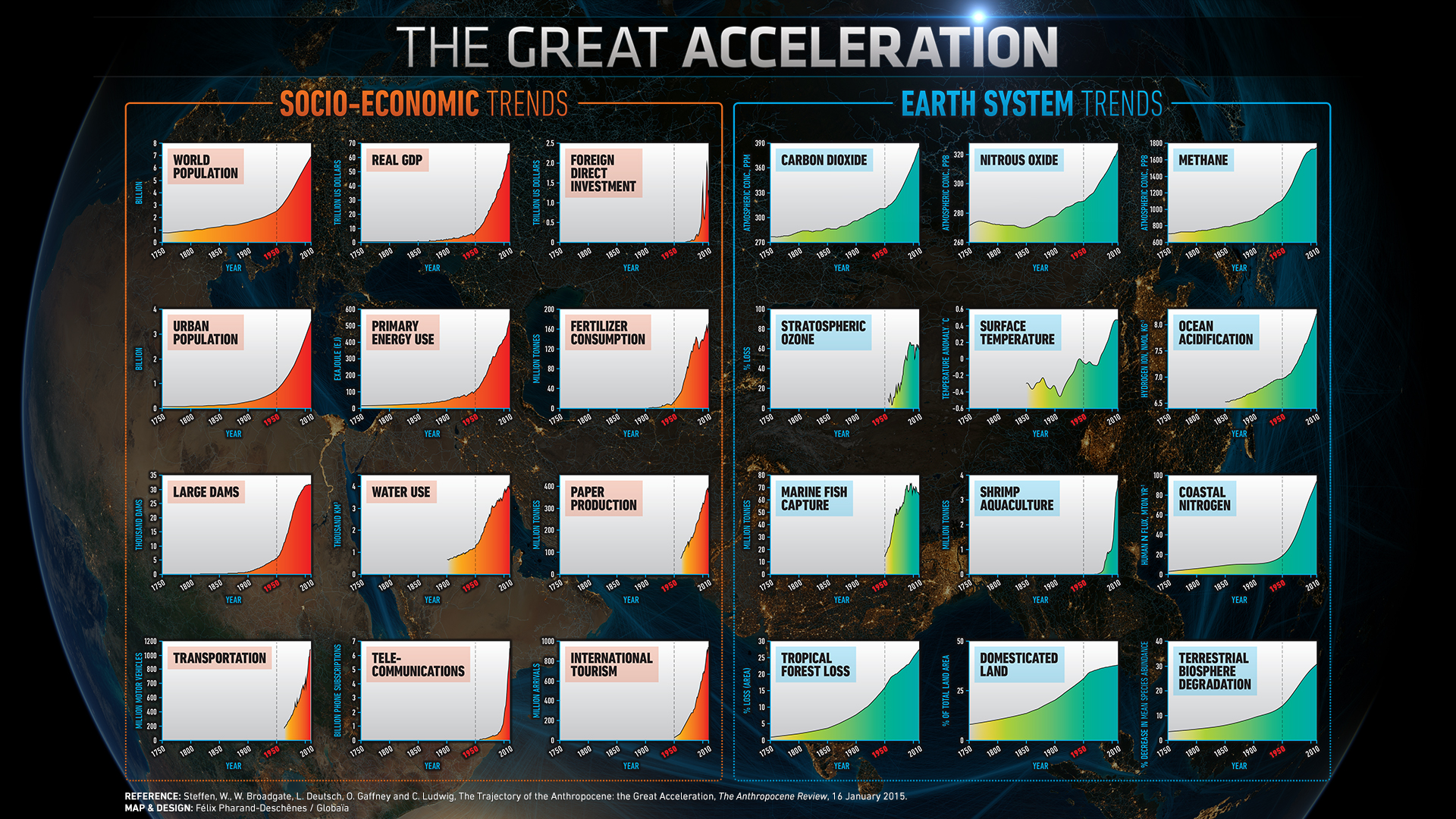 The Great Acceleration -