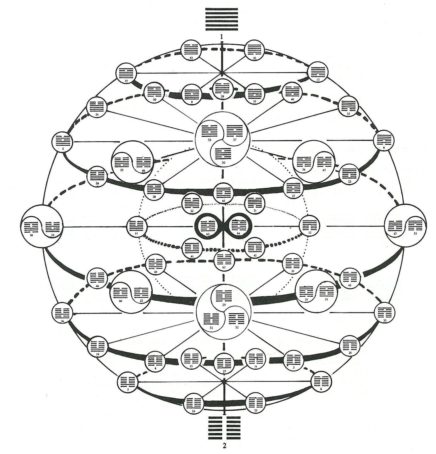 Energetics and the I'Ching . Laurel Hill Workshop Human Design . img source unknown