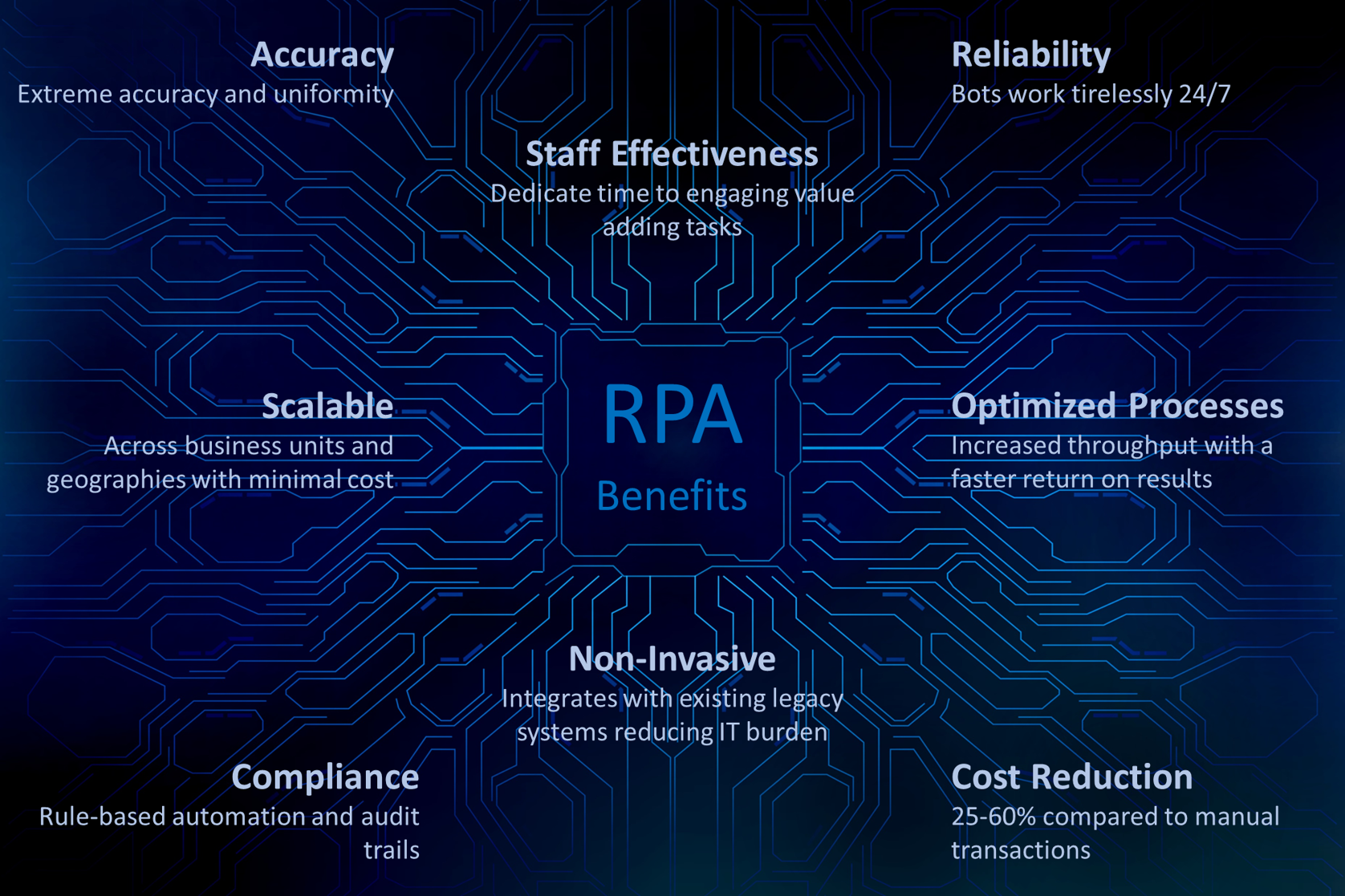 RPA Benefits.png