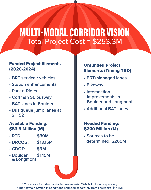 MM Corridor Vision.png