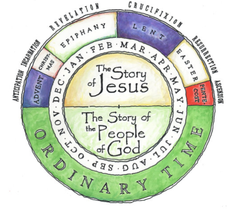 Church Calendar Wheel.png
