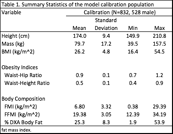 Table 1. Summary Statistics of the model calibration population