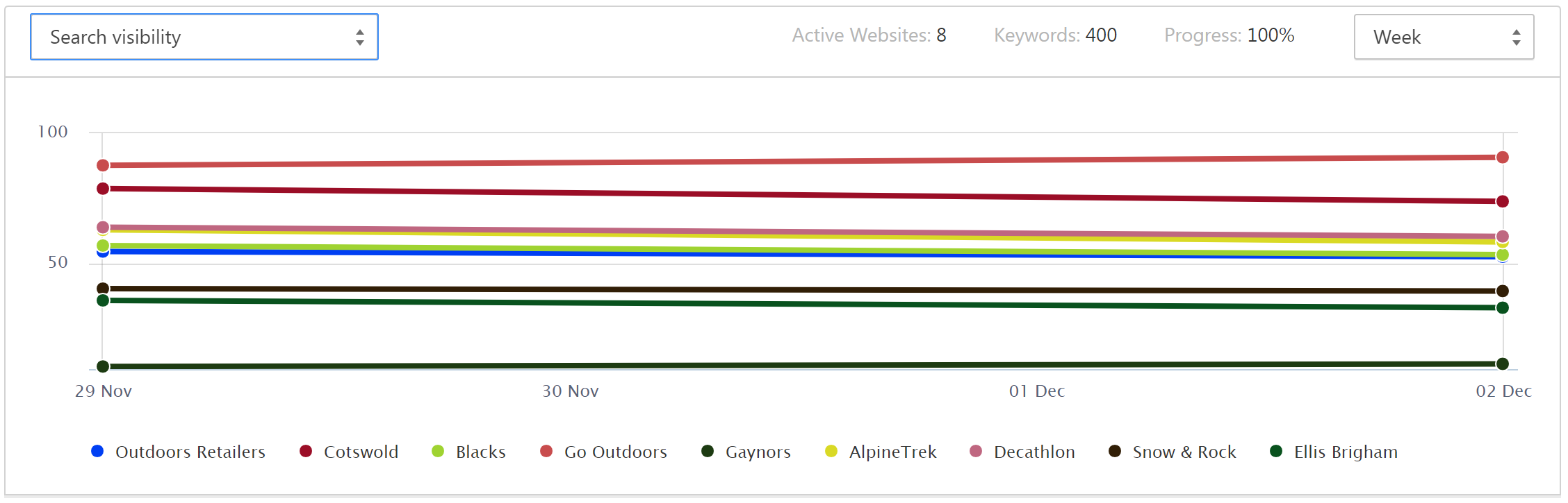Outdoor Gear Retailers - Search Visibility Cyber Week 2018