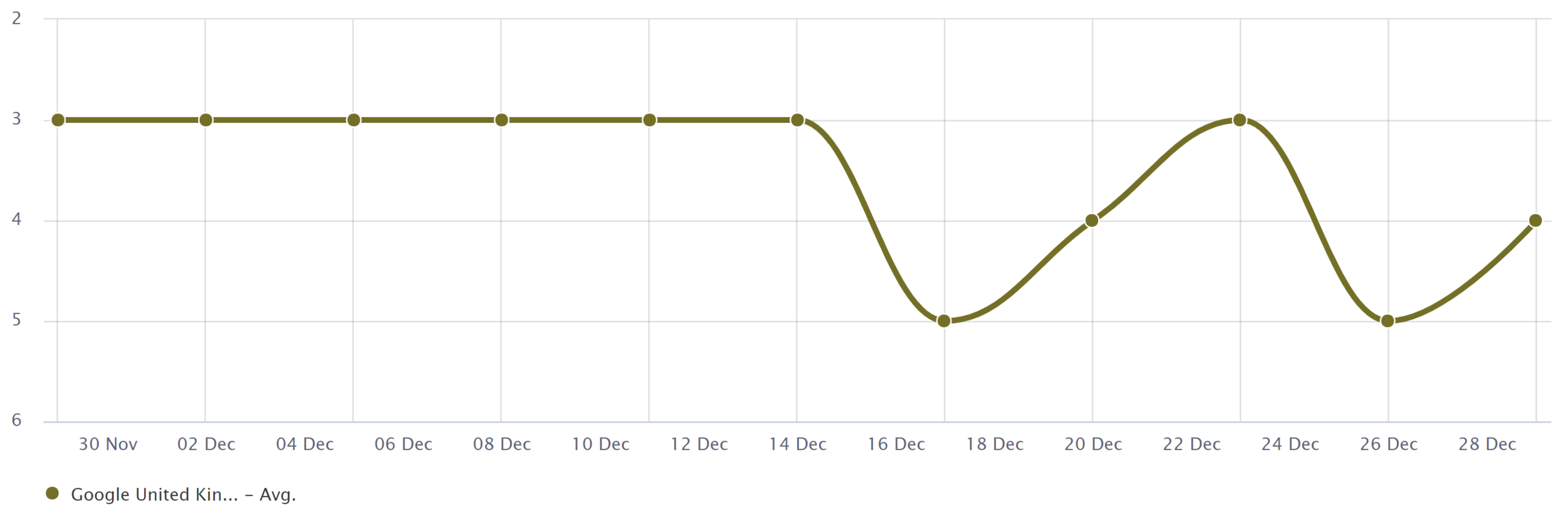 Cotswold Outdoor Average Google Position Dec 18