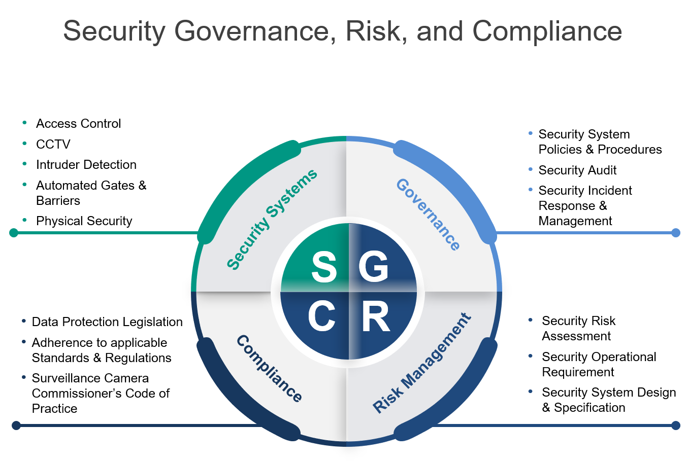 Evolution Risk & Design takes a Governance, Risk and Compliance perspective when addressing security issues and provides services to support client requirements. By engaging directly with the client, the Risk & Design team supports innovative and compliant security system design aligned to Evolution Europe's end-to-end security system offer.