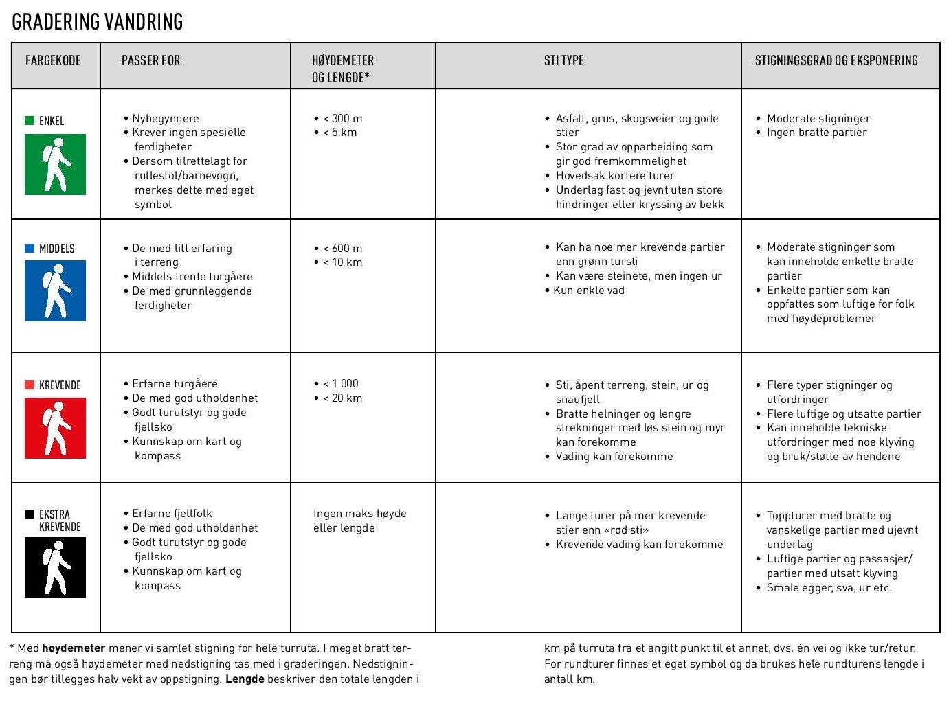 The table from the  trail marking handbook  which gives the guidelines for trail grading. Click to enlarge.