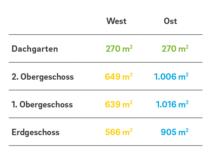 Tabelle_West_Ost.jpg
