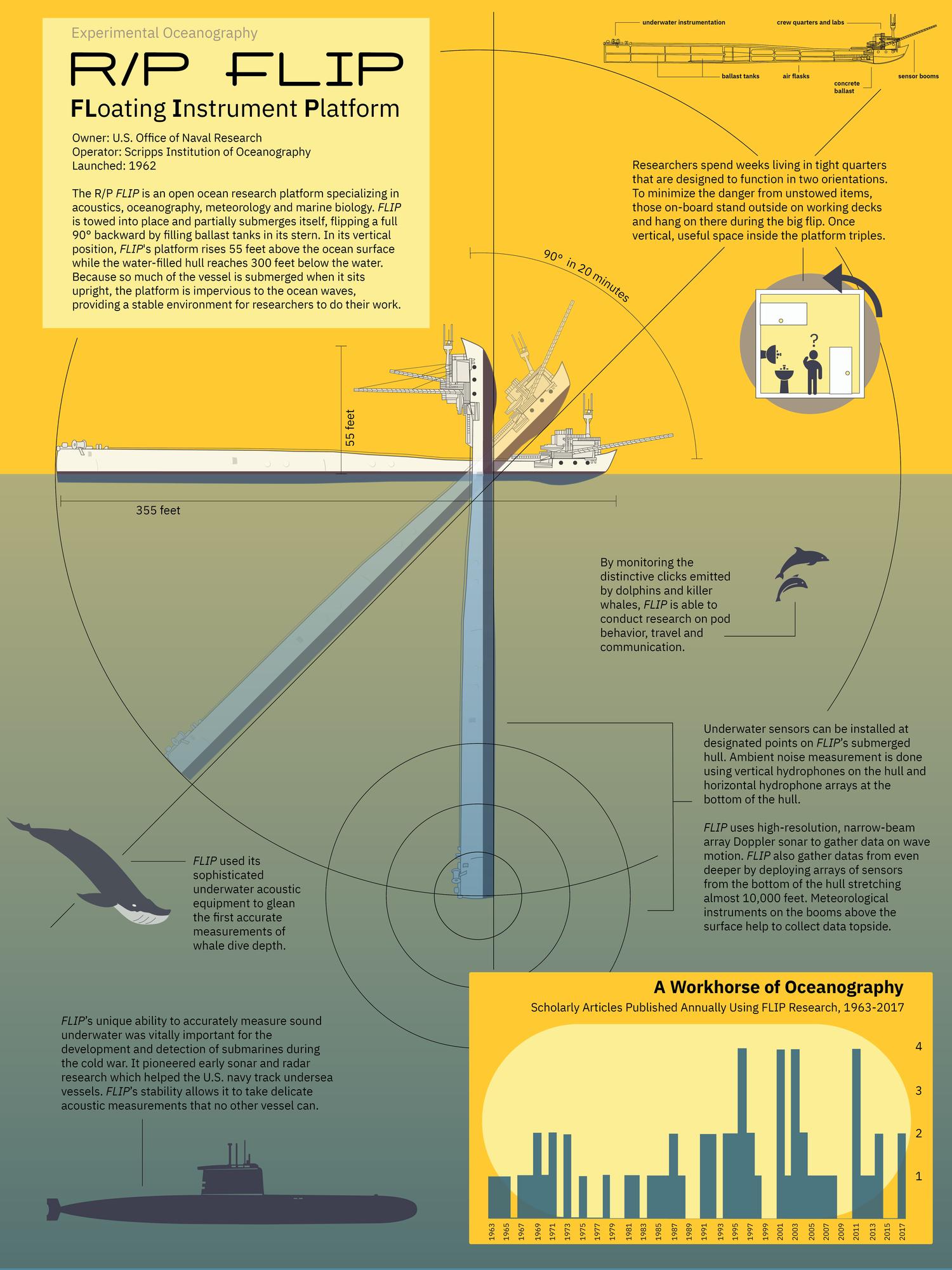 FLIP Boat Infographic