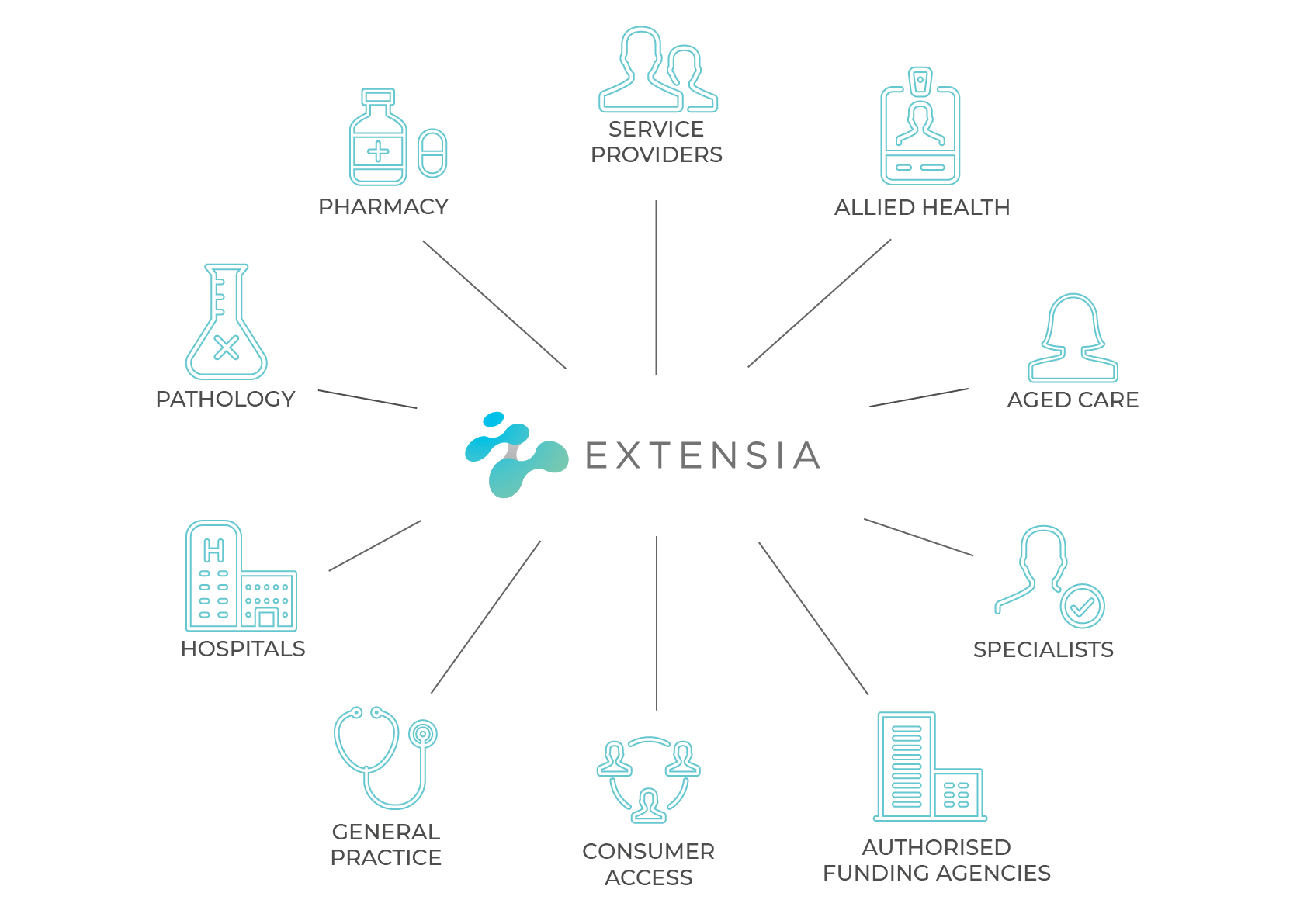 Who uses extensia diagram .png