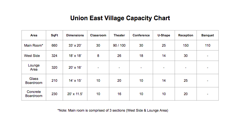 Union East Village Capacity Chart.png
