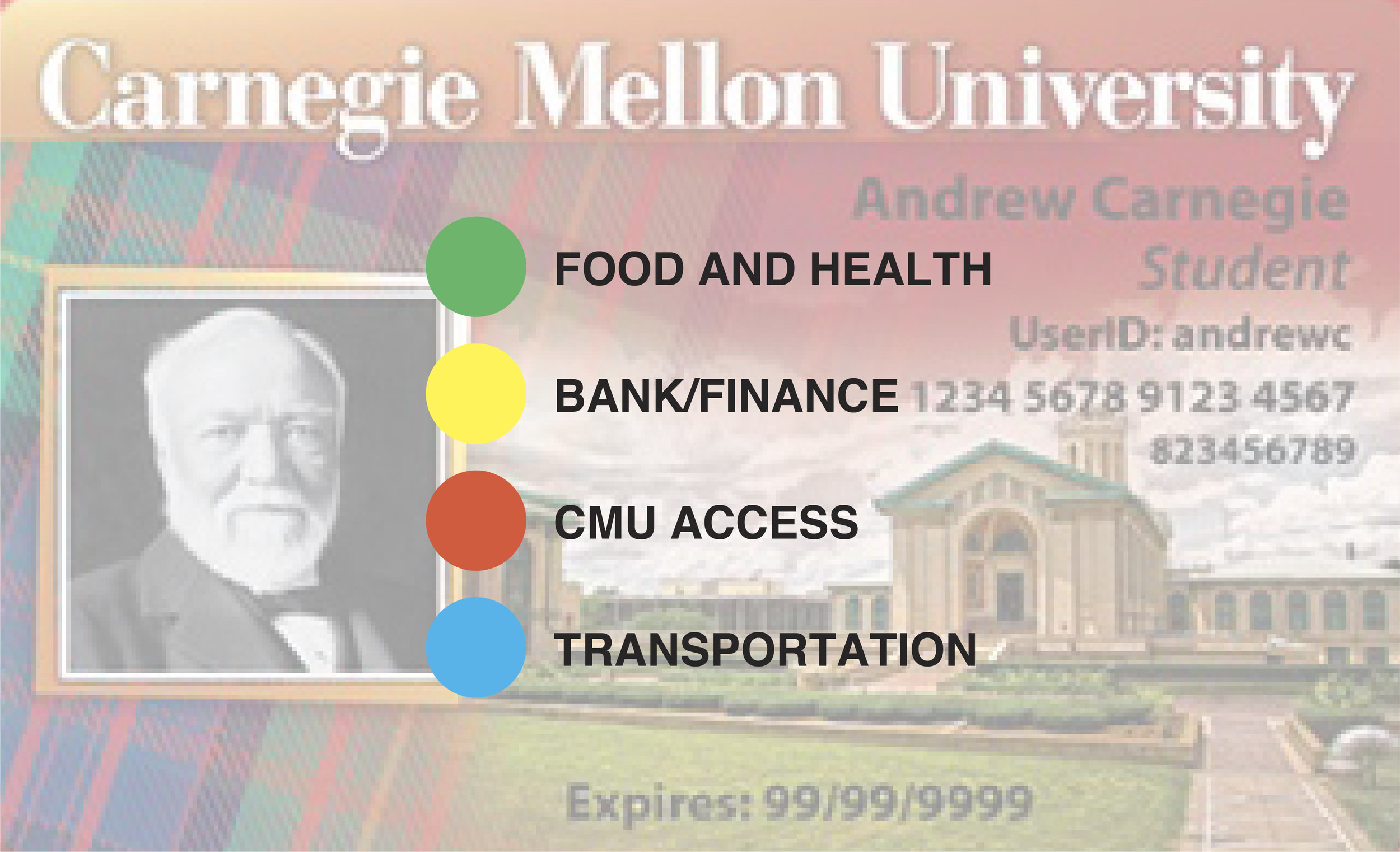 The ID serves numerous functions for CMU community members. Many school members' lifestyles depend on the ID system.