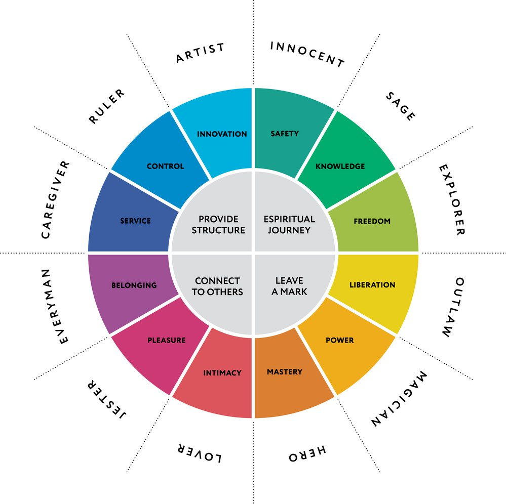 carl jung's 12 archetypes diagram for brand identity and position