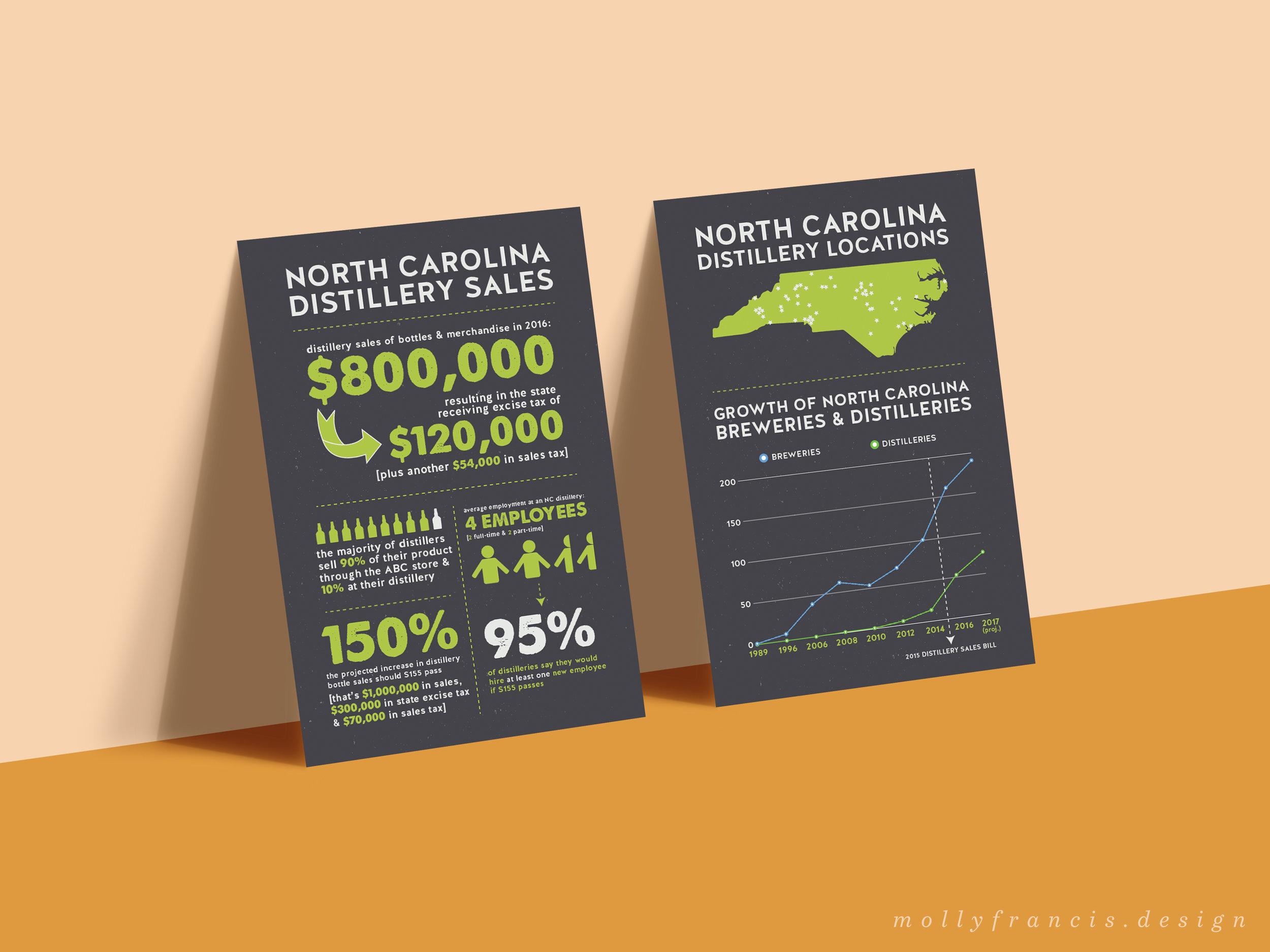 nc distilleries infographic