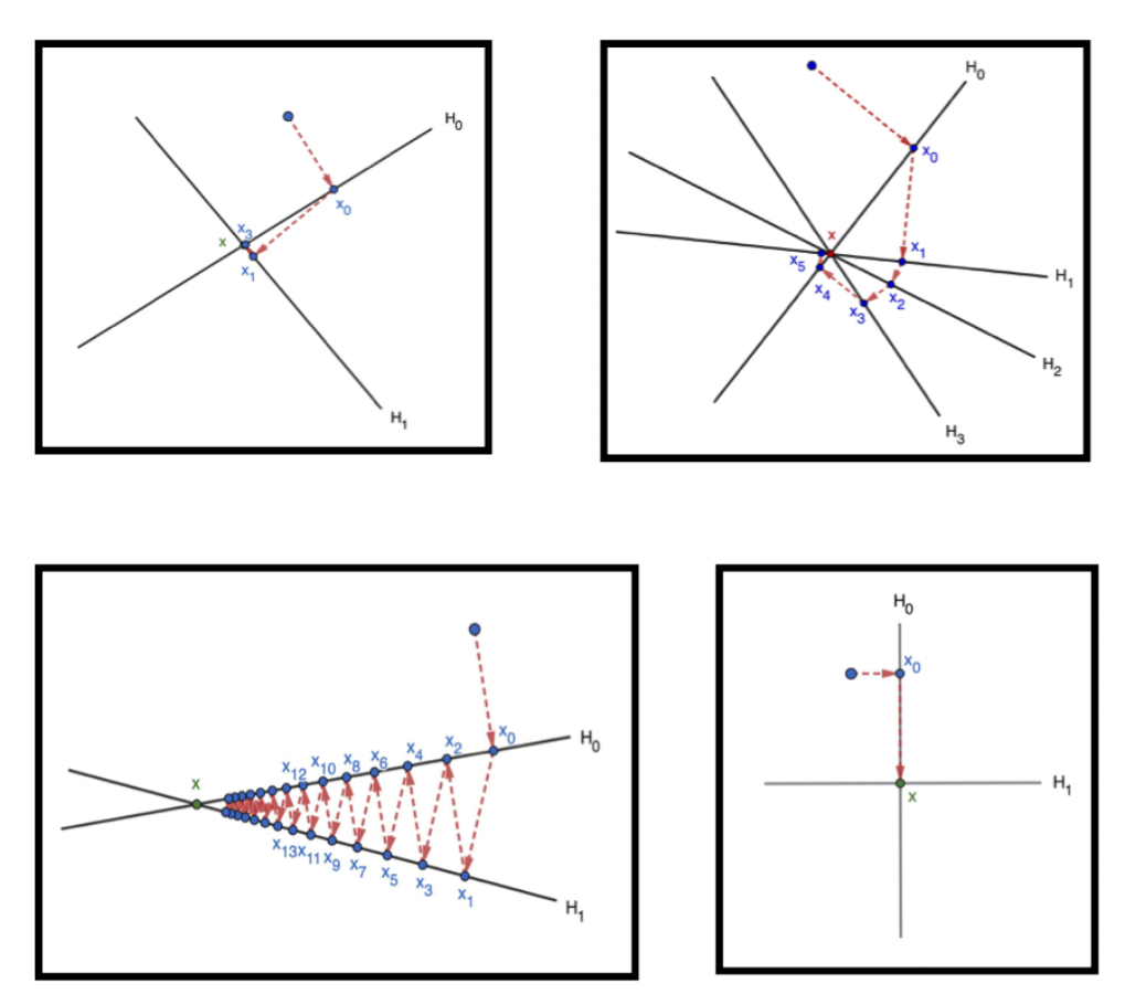 How Does it Work? - The Kaczmarz algorithm uses orthogonal projections (right angles!) to generate approximations that are closer and closer to the desired solution, x.The speed of the convergence is determined by the relation of the lines you see in the picture. Do you see what this relation is?All of these visualizations are in finite dimensions (two, to be exact!), but in my work I actually deal with the algorithm in infinite dimensions!