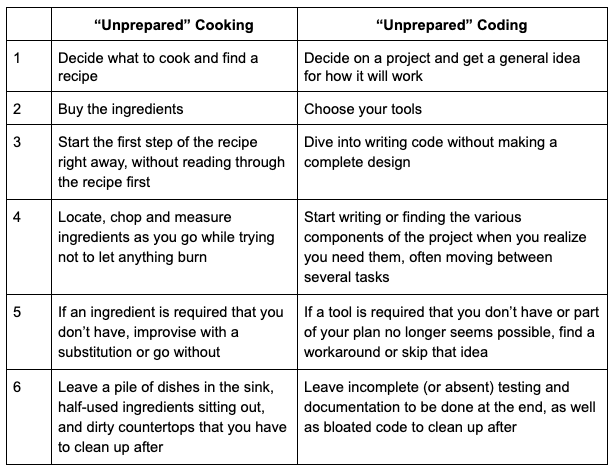 What do amateur cooks and inexperienced developers have in common?