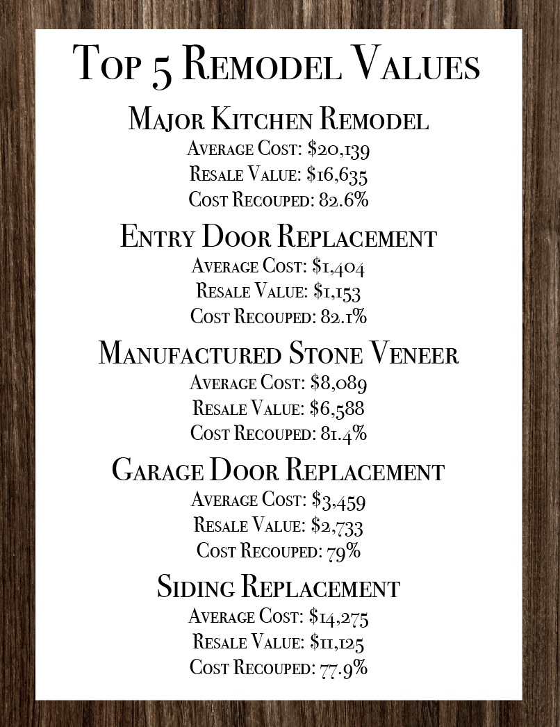 *All average costs are based on midrange materials & supplies, except for the garage door replacement which is based on upscale materials & supplies.