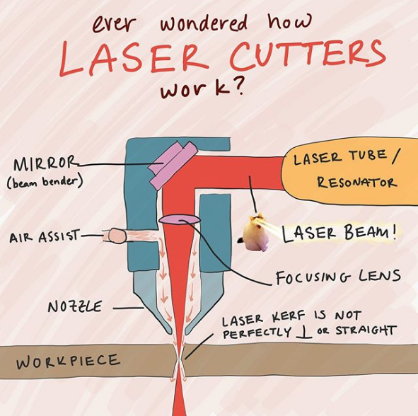 Laser cutter diagram