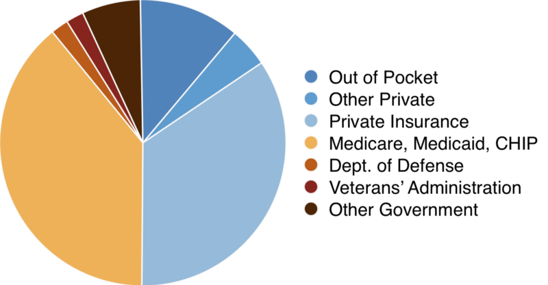 US Health Expenditures, Source:  National Center for Health Statistics
