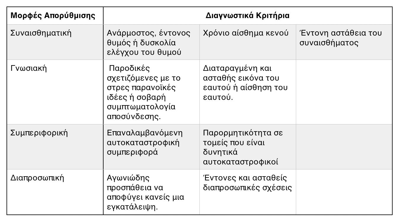 - Τα διαγνωστικά κριτήρια της ΟΔΠ σε σχέση με τις μορφές απορρύθμισης