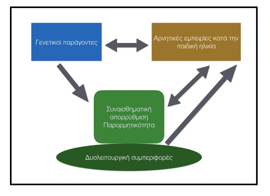 - Το βιο-κοινωνικό μοντέλο για την αιτιοπαθογένεια της ΟΔΠ
