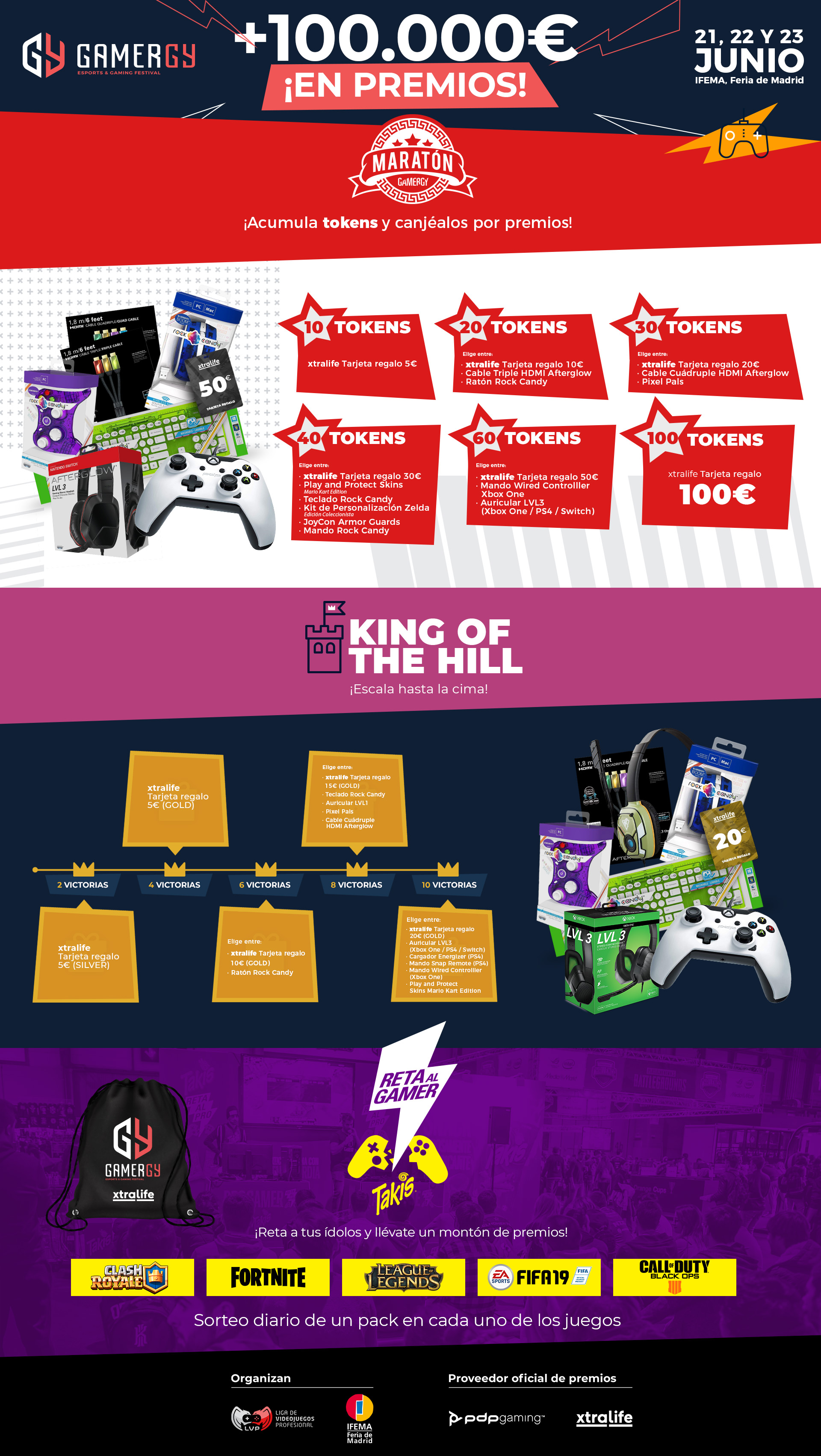 La décima edición de Gamergy repartirá más de 100.000 euros en premios - La décima edición de GAMERGY, (21-23 junio), el festival de e-sports más importante de España, que organizan IFEMA y LVP (Grupo MEDIAPRO), del 21 al 23 de junio próximos, en la Feria de Madrid, contará con la bolsa de premios más grande de su historia: más de 100.000 euros que se repartirán entre los torneos semi profesionales y las distintas actividades abiertas a todo el público.Una cifra histórica que triplica la de la anterior edición, en la que se repartieron cerca de 40.000 euros, y que se alcanza con motivo de la décima edición: Gamergy está de aniversario y eso se notará en la bolsa de premios. En ese sentido, el objetivo de la organización es que todos los asistentes tengan la posibilidad de marcharse a casa con algún premio en el bolsillo.La espectacular bolsa de premios de la décima edición hace referencia únicamente a las recompensas vinculadas a los torneos semiprofesionales, donde se repartirán cerca de 30.000 euros, y a las actividades de juego, como el nuevo King of the Hill o el Maratón, que contarán con una cifra que supera los 70.000 euros en premios gracias a la aportación de marcas como PDP y Xtralife, que se suman como partners oficiales del festival.Del montante total de premios quedan excluidos los que se reparten en las competiciones profesionales como el Gamergy Masters de Brawl Stars, que en su primera edición otorgará más de 15.000 euros a los cuatro equipos finalistas.El premio Gordo de la décima edición estará en el Maratón, una de las actividades clásicas de Gamergy. El jugador que acumule más estrellas -puntos- a lo largo del fin de semana se llevará un pack gaming de ensueño, en una actividad que volverá a ser el principal reclamo para todos los asistentes que quieran, además de pasar un rato divertido, marcharse a casa con alguna recompensa. El Maratón contará con una bolsa de premios cercana a 50.000 euros.A falta de un mes y medio para Gamergy (21-23 junio), 