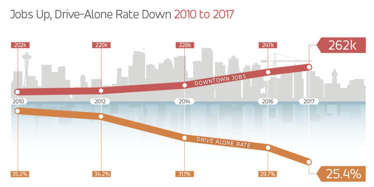 Decreasing drive-alone percentage