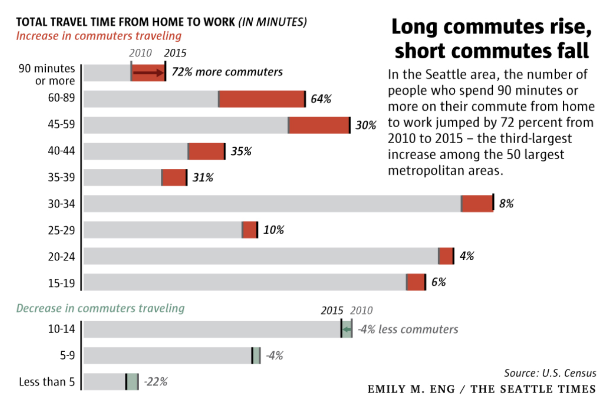 Increasing commute time