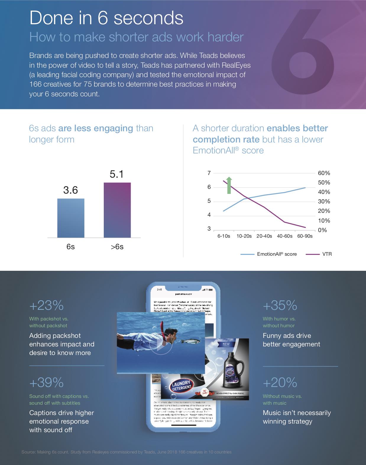 Teads publica un informe sobre cómo impactar con anuncios de 6 segundos - 18/12/2018. 75 marcas y 166 creativos han participado en este estudio que da las claves para crear anuncios importantes en 6 segundos de video.