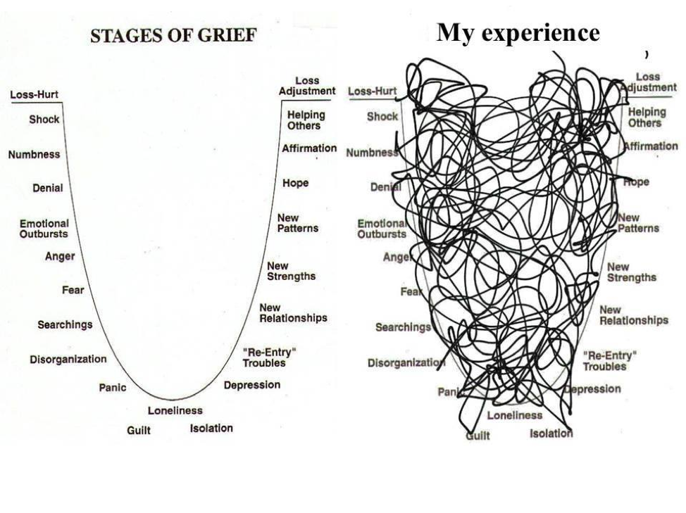 emotions and stages of grief