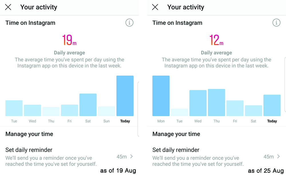 Isn't it great that Instagram is tracking the duration of our usage? I like it even more when I know I did not spend too much of time on my social media account.
