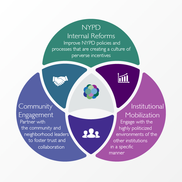Our strategy is composed of three legs: NYPD Internal Reforms, Community Engagement & Institutional Mobilization.
