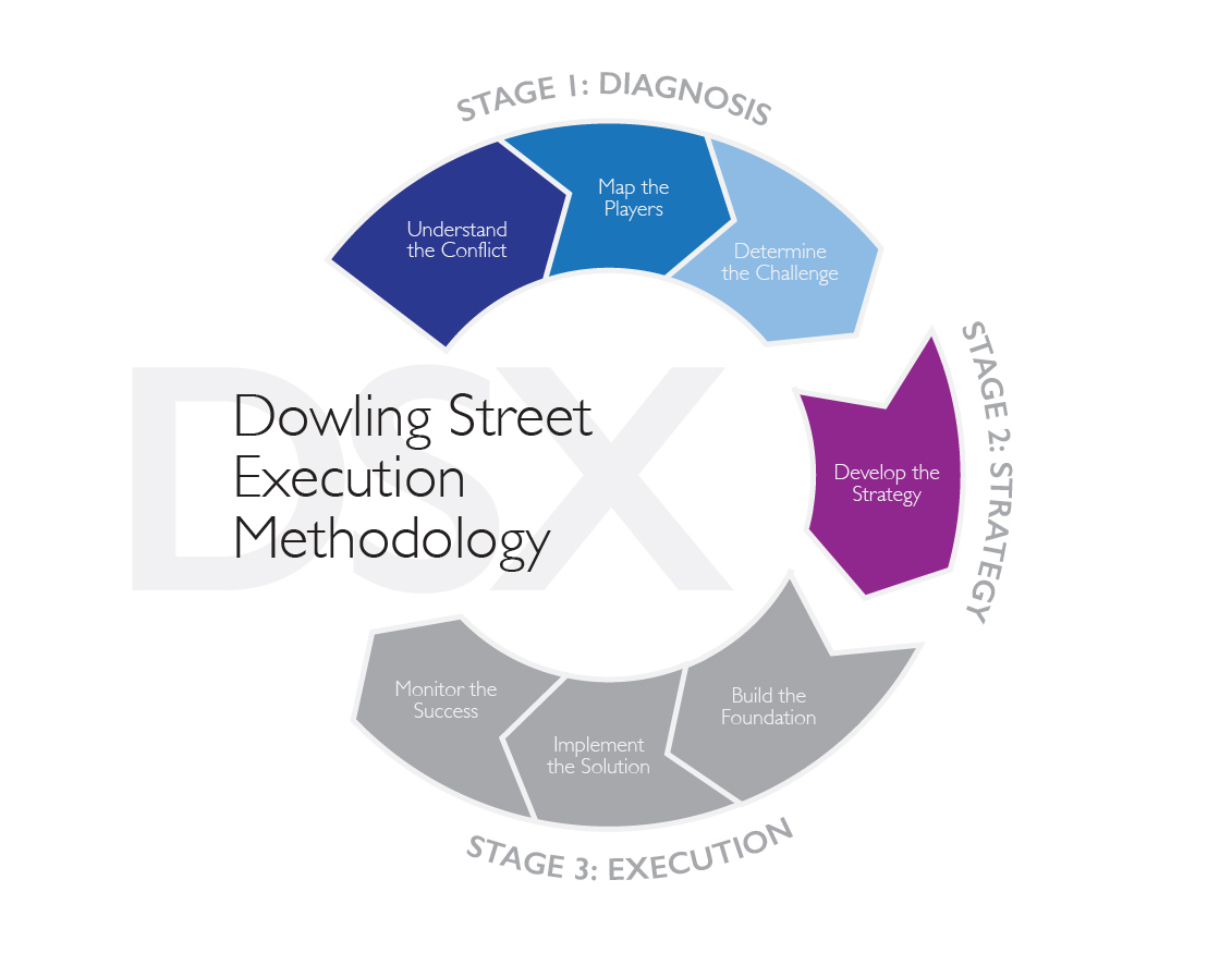 This week, we continue to Step 4 in DSX: Develop the Strategy. How do we respond to our finalized challenge and create an actionable plan?