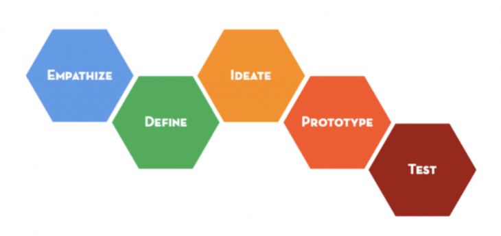 Dowling Street uses design thinking to ideate and prototype as part of its strategy development process.