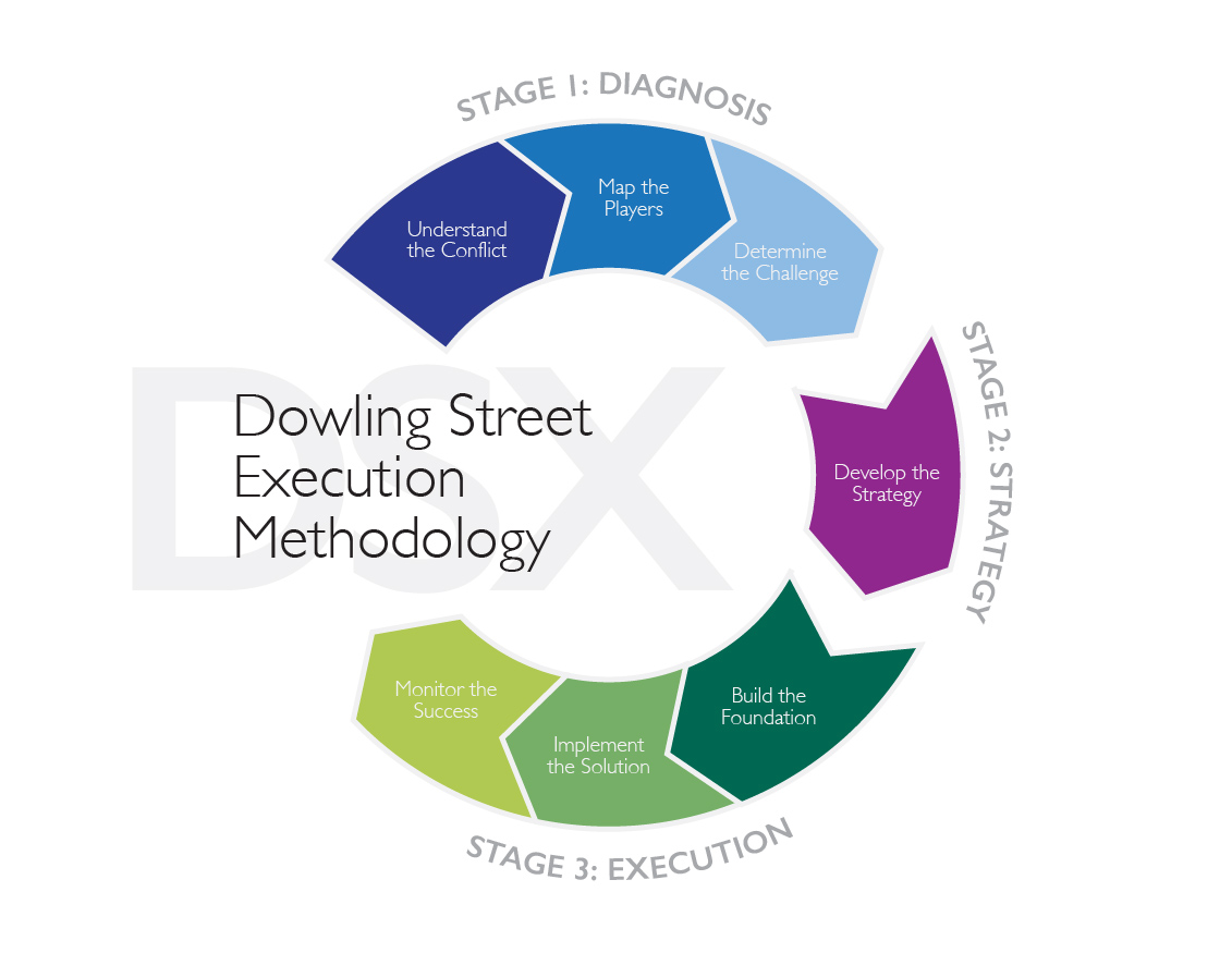 Dowling Street Execution (DSX) Methodology was developed from our wealth of diverse client experience to frame thinking and solve problems. It will guide our efforts as we move from Diagnosis to Strategy, and finally Execution