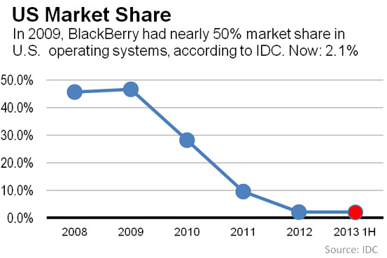 BlackBerry's US market share was almost 50% in 2009; by 2013, it had dropped to 2.1%. (Credit: IDC)