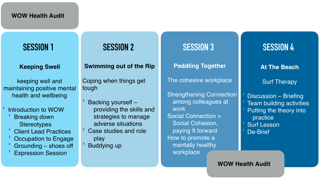 WOW Corporate Wellbeing Program model.png
