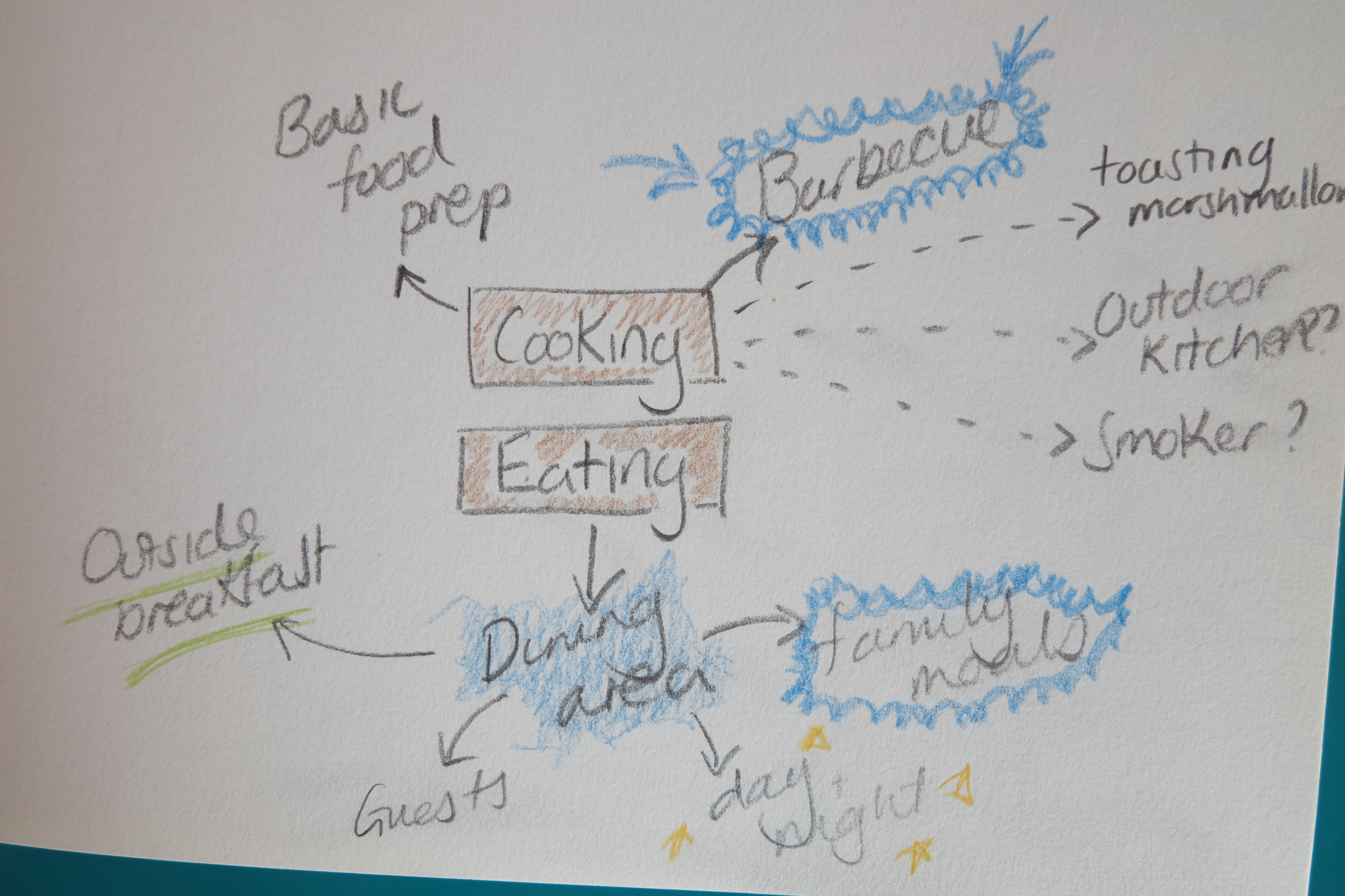 Garden requirements cooking and eating