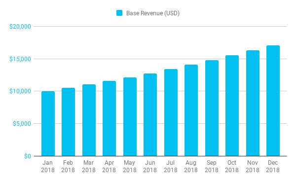 Base USD Revenue, growing 5% monthly