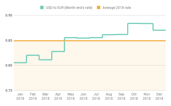 USD to EUR rates during 2018