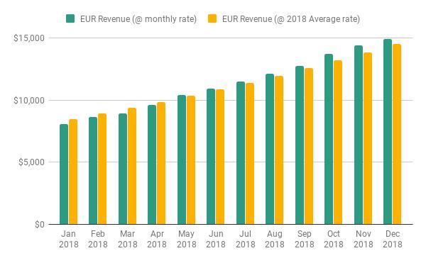 zenflow - currency conversion - EUR Revenue.png