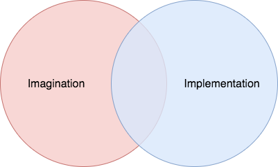 imagination implementation venn diagram