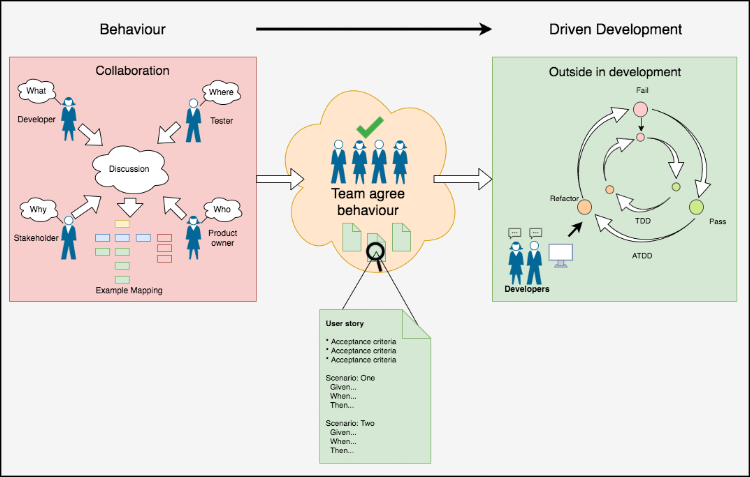 Behaviour driven development, Collaboration, Outside in development, Team agree behaviour. - Behaviour driven testing - BDD definition