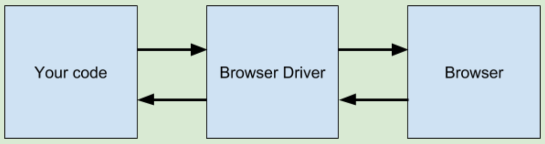Your code - Browser Driver - Browser flow chart